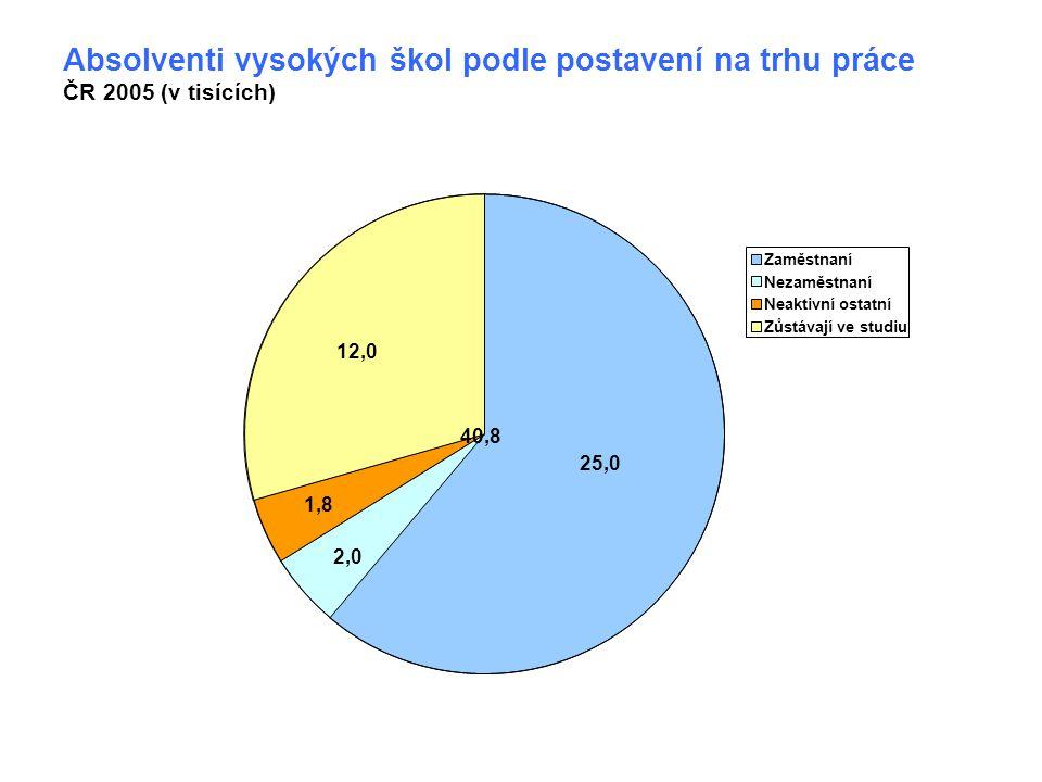 40,8 Absolventi vysokých škol podle postavení na trhu práce ČR 2005 (v tisících) 1,8 12,0 25,0 2,0 Zaměstnaní Nezaměstnaní Neaktivní ostatní Zůstávají ve studiu