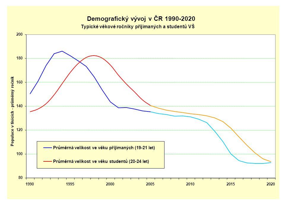 Demografický vývoj v ČR 1990-2020 Typické věkové ročníky přijímaných a studentů VŠ 80 100 120 140 160 180 200 1990199520002005201020152020 Populace v tisících - průměrný ročník Průměrná velikost ve věku přijímaných (19-21 let) Průměrná velikost ve věku studentů (20-24 let)