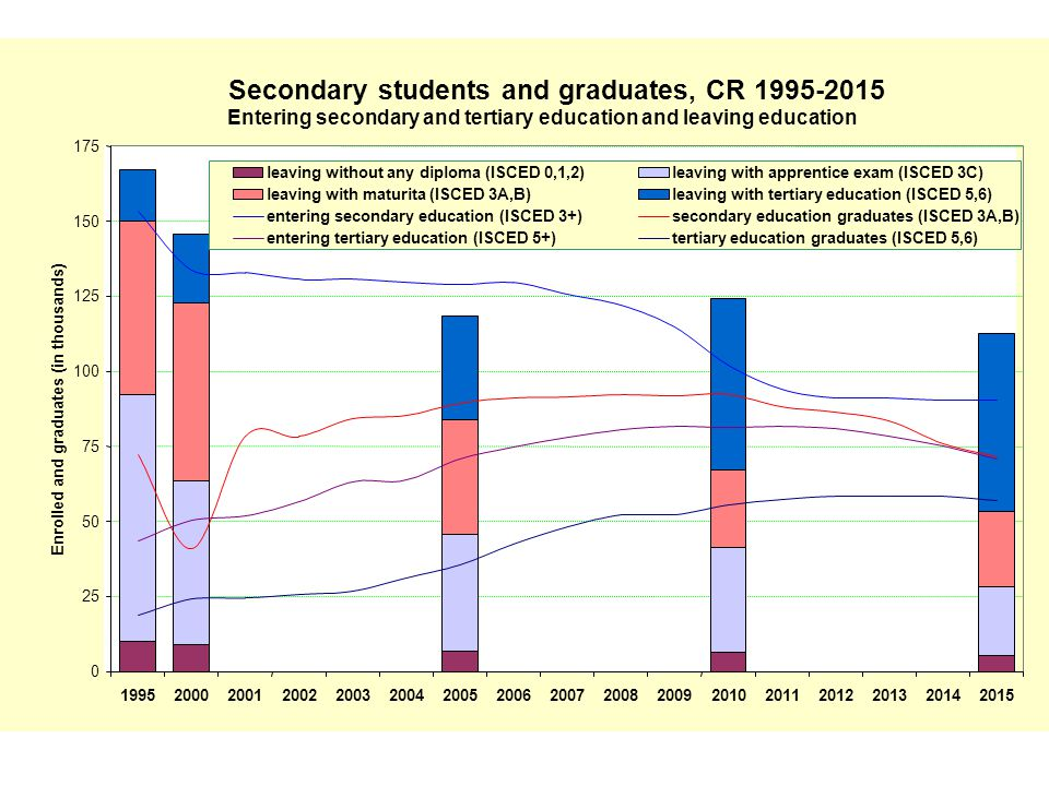 Secondary students and graduates, CR 1995-2015 Entering secondary and tertiary education and leaving education 0 25 50 75 100 125 150 175 19952000200120022003200420052006200720082009201020112012201320142015 Enrolled and graduates (in thousands) leaving without any diploma (ISCED 0,1,2)leaving with apprentice exam (ISCED 3C) leaving with maturita (ISCED 3A,B)leaving with tertiary education (ISCED 5,6) entering secondary education (ISCED 3+)secondary education graduates (ISCED 3A,B) entering tertiary education (ISCED 5+)tertiary education graduates (ISCED 5,6)