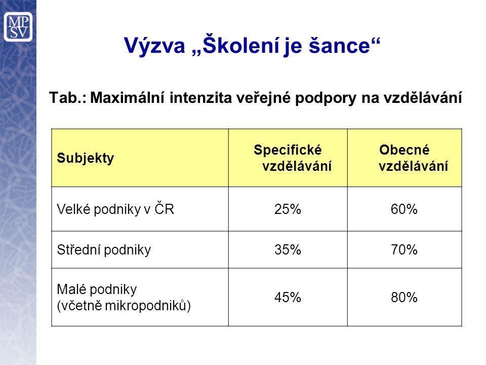 """Výzva """"Školení je šance Tab.: Maximální intenzita veřejné podpory na vzdělávání Subjekty Specifické vzdělávání Obecné vzdělávání Velké podniky v ČR25%60% Střední podniky35%70% Malé podniky (včetně mikropodniků) 45%80%"""