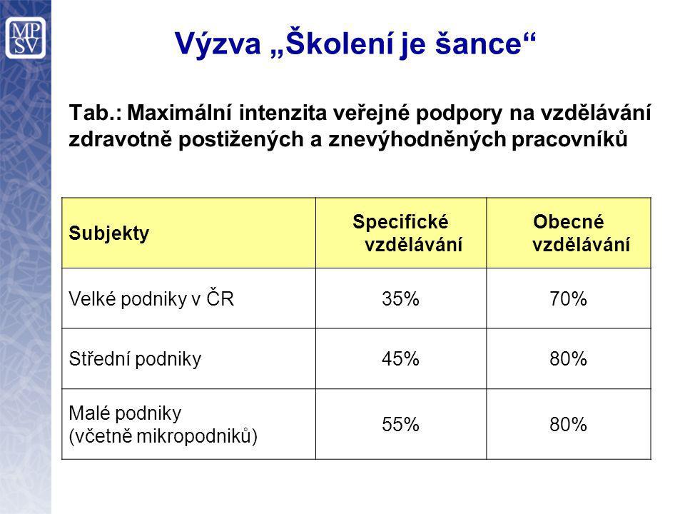 """Výzva """"Školení je šance Tab.: Maximální intenzita veřejné podpory na vzdělávání zdravotně postižených a znevýhodněných pracovníků Subjekty Specifické vzdělávání Obecné vzdělávání Velké podniky v ČR35%70% Střední podniky45%80% Malé podniky (včetně mikropodniků) 55%80%"""