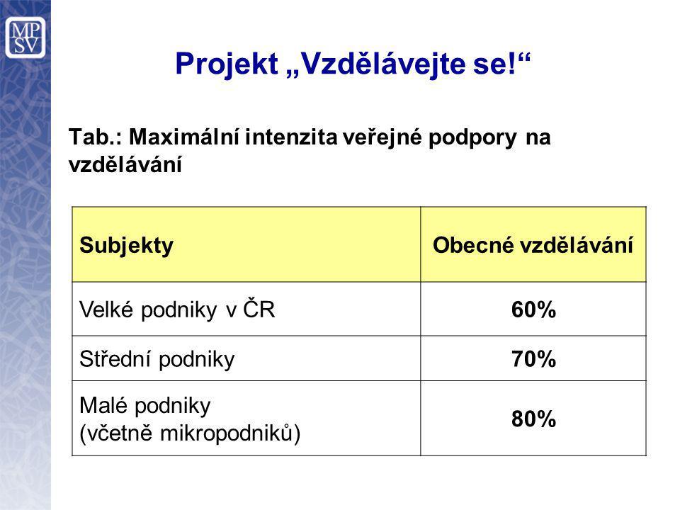 """Projekt """"Vzdělávejte se!"""" Tab.: Maximální intenzita veřejné podpory na vzdělávání SubjektyObecné vzdělávání Velké podniky v ČR60% Střední podniky70% M"""
