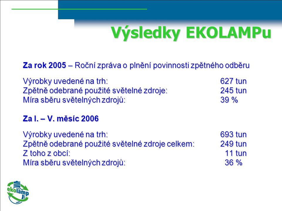 Výsledky EKOLAMPu Za rok 2005 – Roční zpráva o plnění povinnosti zpětného odběru Výrobky uvedené na trh: 627 tun Zpětně odebrané použité světelné zdroje:245 tun Míra sběru světelných zdrojů: 39 % Za I.