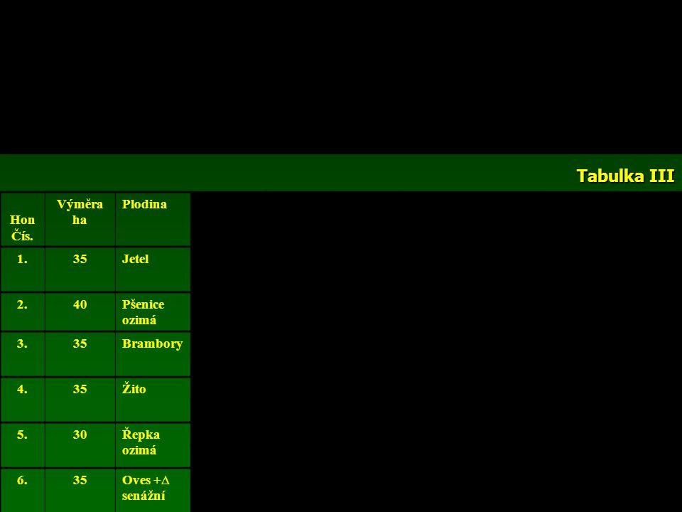 Tabulka III Hnojivo Počet DJ celkemProdukceZtrátyProdukce po ztrátách t/rokObsah % OL Produkce OL t/rok ProdukceOL t/ha OP Od 1 DJ t/rokCelkem t za ro