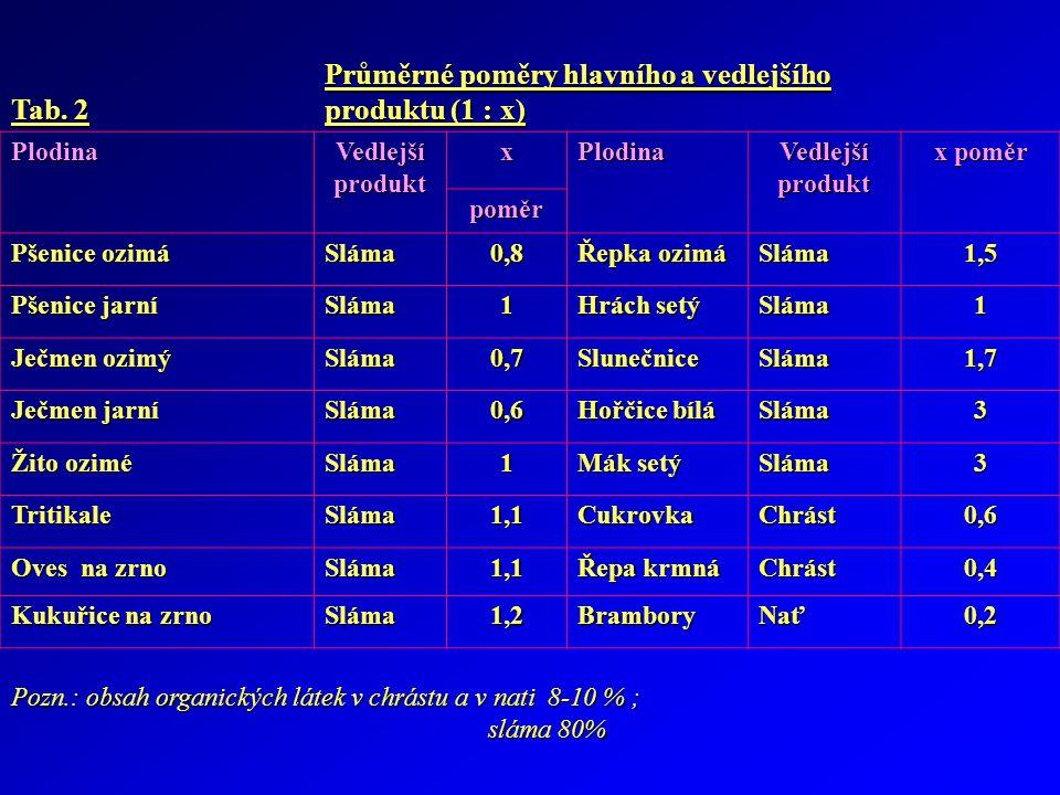 Tab. 2 Průměrné poměry hlavního a vedlejšího produktu (1 : x) Plodina Vedlejší produkt xPlodina x poměr poměr Pšenice ozimá Sláma0,8 Řepka ozimá Sláma