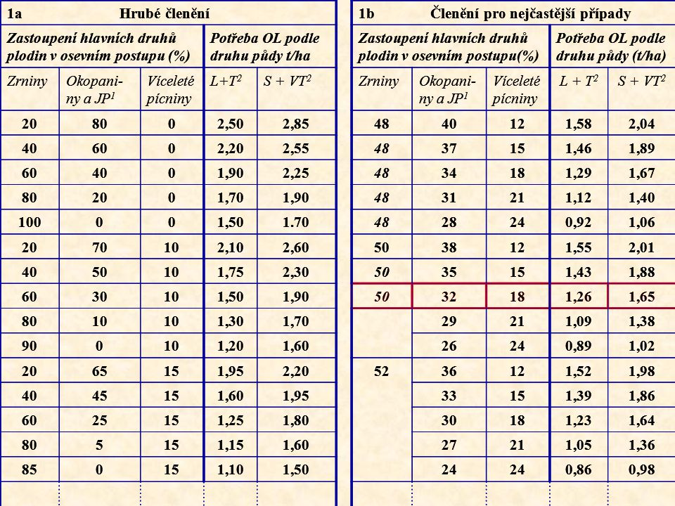 1a Hrubé členění1b Členění pro nejčastější případy Zastoupení hlavních druhů plodin v osevním postupu (%) Potřeba OL podle druhu půdy t/ha Zastoupení