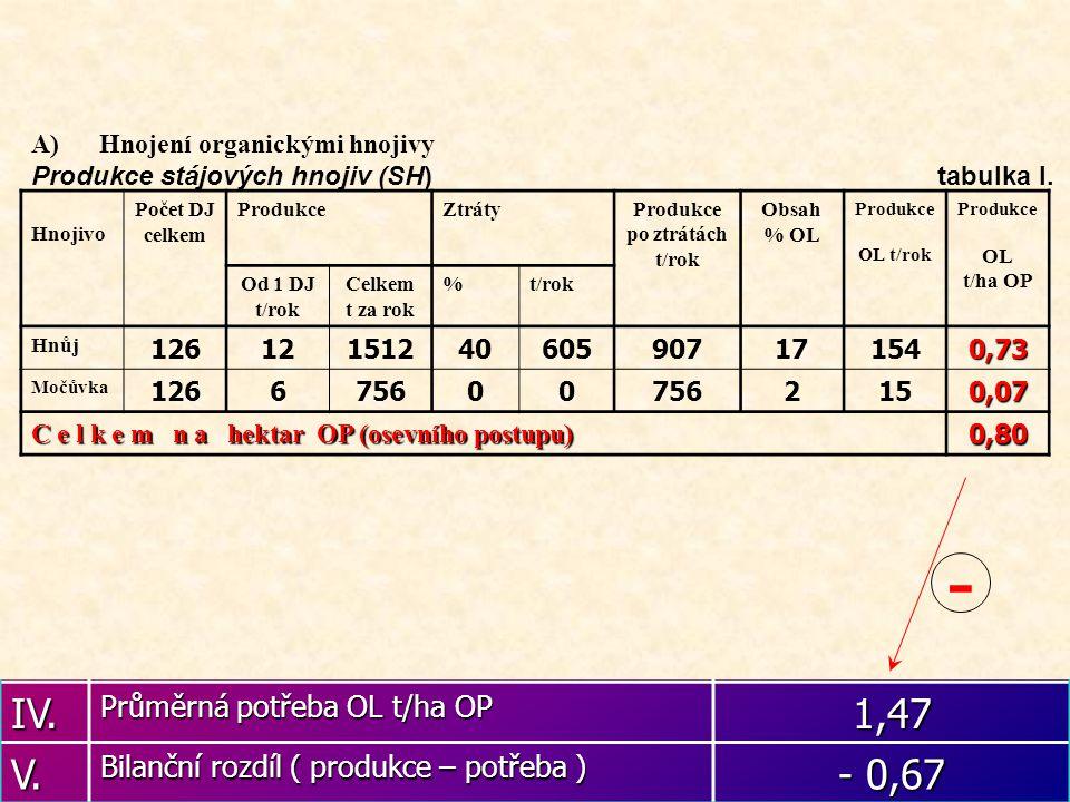 Bilance potřeby a přísunu OL tab.II I. Podíl skupin plodin Přesné % Tabulkové % a) Zrniny 5050 b) Okopaniny + j. píc. 3332 c) Víceleté pícniny 1718 d)