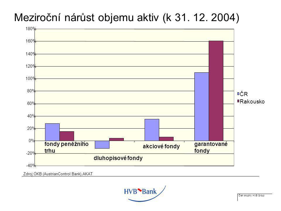 Člen skupiny HVB Group Meziroční nárůst objemu aktiv (k 31. 12. 2004) -40% -20% 0% 20% 40% 60% 80% 100% 120% 140% 160% 180% fondy peněžního trhu dluho