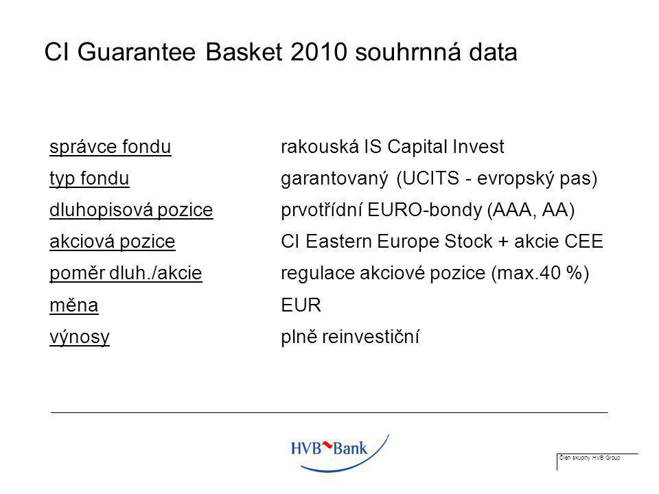 Člen skupiny HVB Group CI Guarantee Basket 2010 souhrnná data správce fondurakouská IS Capital Invest typ fondugarantovaný(UCITS - evropský pas) dluho