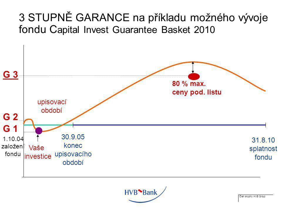 Člen skupiny HVB Group 3 STUPNĚ GARANCE na příkladu možného vývoje fondu C apital Invest Guarantee Basket 2010 upisovací období 30.9.05 konec upisovac