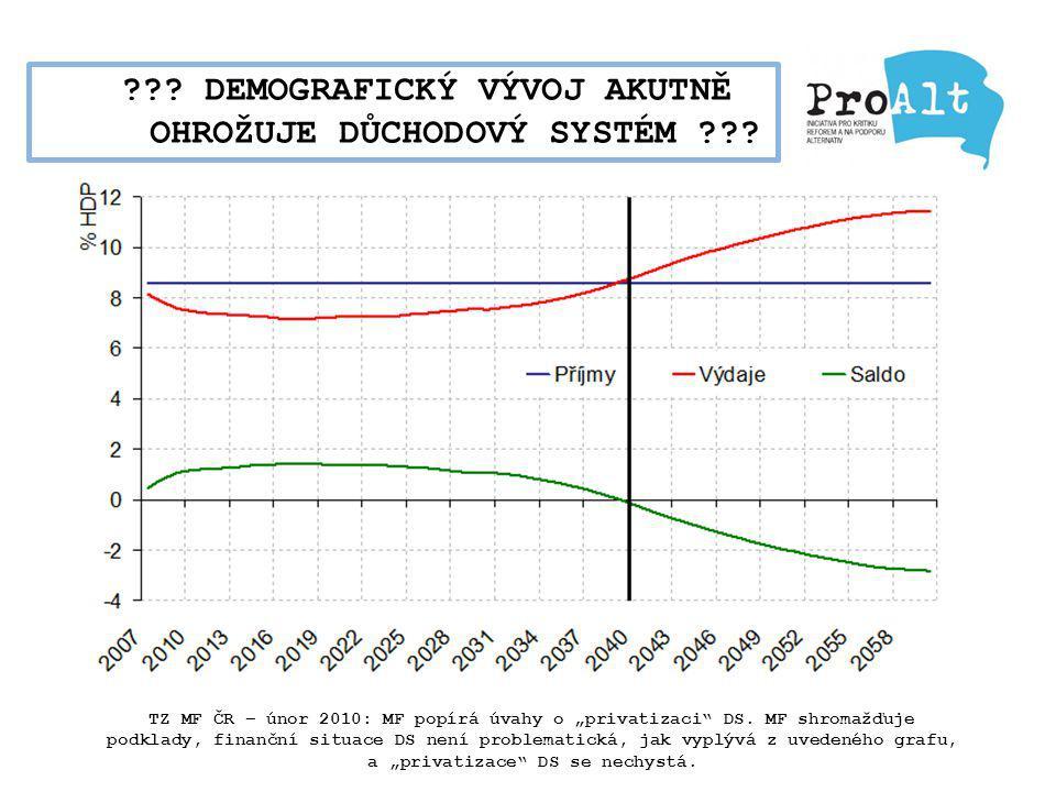 """??? DEMOGRAFICKÝ VÝVOJ AKUTNĚ OHROŽUJE DŮCHODOVÝ SYSTÉM ??? TZ MF ČR – únor 2010: MF popírá úvahy o """"privatizaci"""" DS. MF shromažďuje podklady, finančn"""