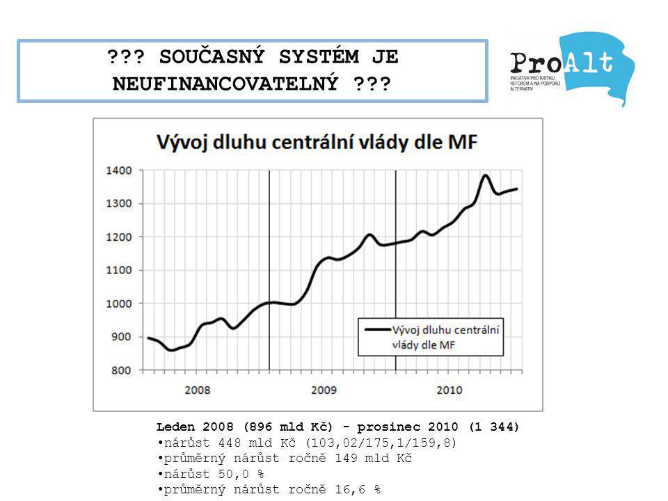 ??? SOUČASNÝ SYSTÉM JE NEUFINANCOVATELNÝ ??? Leden 2008 (896 mld Kč) - prosinec 2010 (1 344) nárůst 448 mld Kč (103,02/175,1/159,8) průměrný nárůst ro