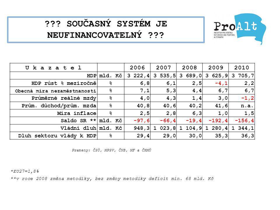 U k a z a t e l 20062007200820092010 HDPmld. Kč3 222,43 535,53 689,03 625,93 705,7 HDP růst % meziročně%6,86,12,5-4,12,2 Obecná míra nezaměstnanosti %