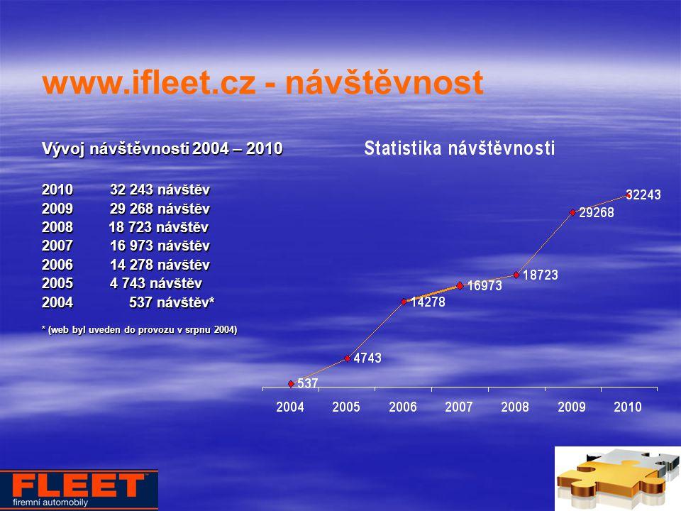 Vývoj návštěvnosti 2004 – 2010 201032 243 návštěv 200929 268 návštěv 2008 18 723 návštěv 200716 973 návštěv 200614 278 návštěv 20054 743 návštěv 2004 537 návštěv* * (web byl uveden do provozu v srpnu 2004) www.ifleet.cz - návštěvnost