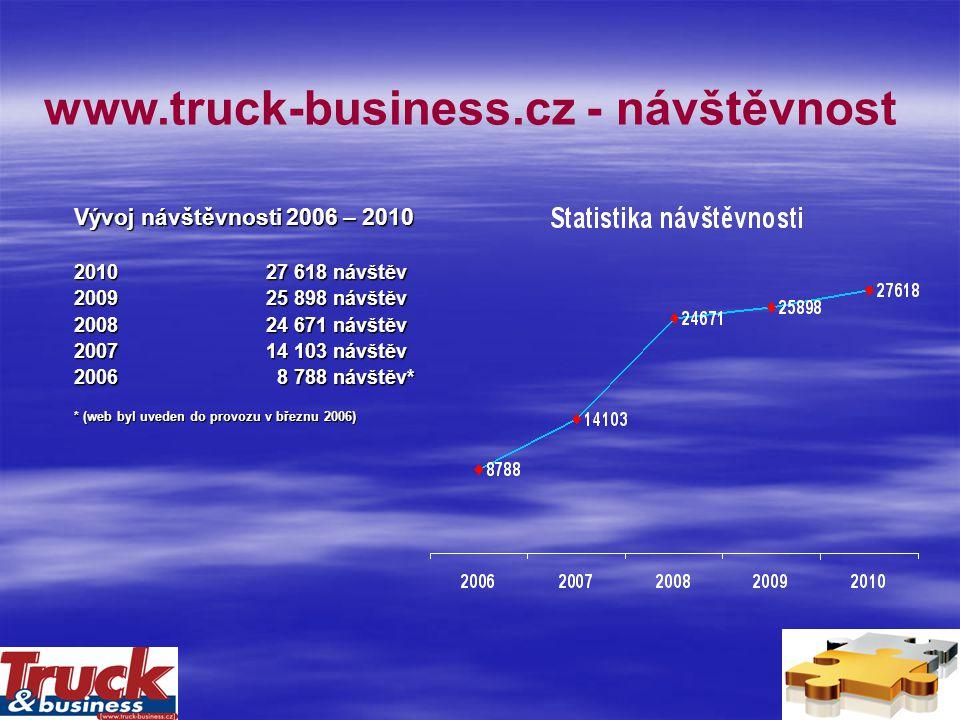 www.truck-business.cz - návštěvnost Vývoj návštěvnosti 2006 – 2010 201027 618 návštěv 200925 898 návštěv 2008 24 671 návštěv 200714 103 návštěv 2006 8 788 návštěv* * (web byl uveden do provozu v březnu 2006)