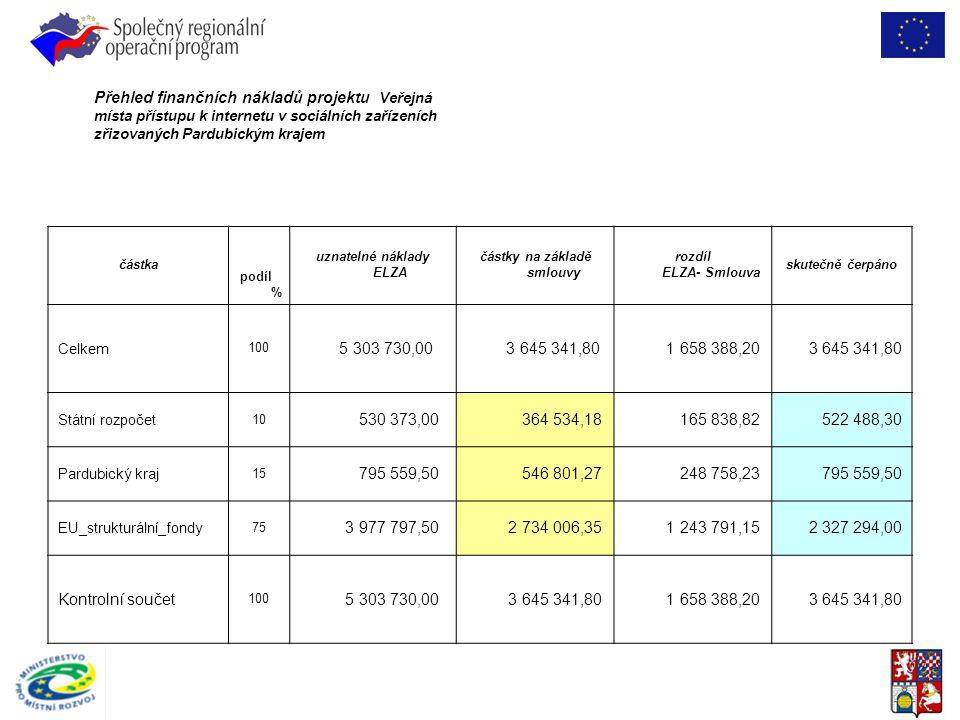 Přehled finančních nákladů projektu Veřejná místa přístupu k internetu v sociálních zařízeních zřizovaných Pardubickým krajem částka podíl % uznatelné