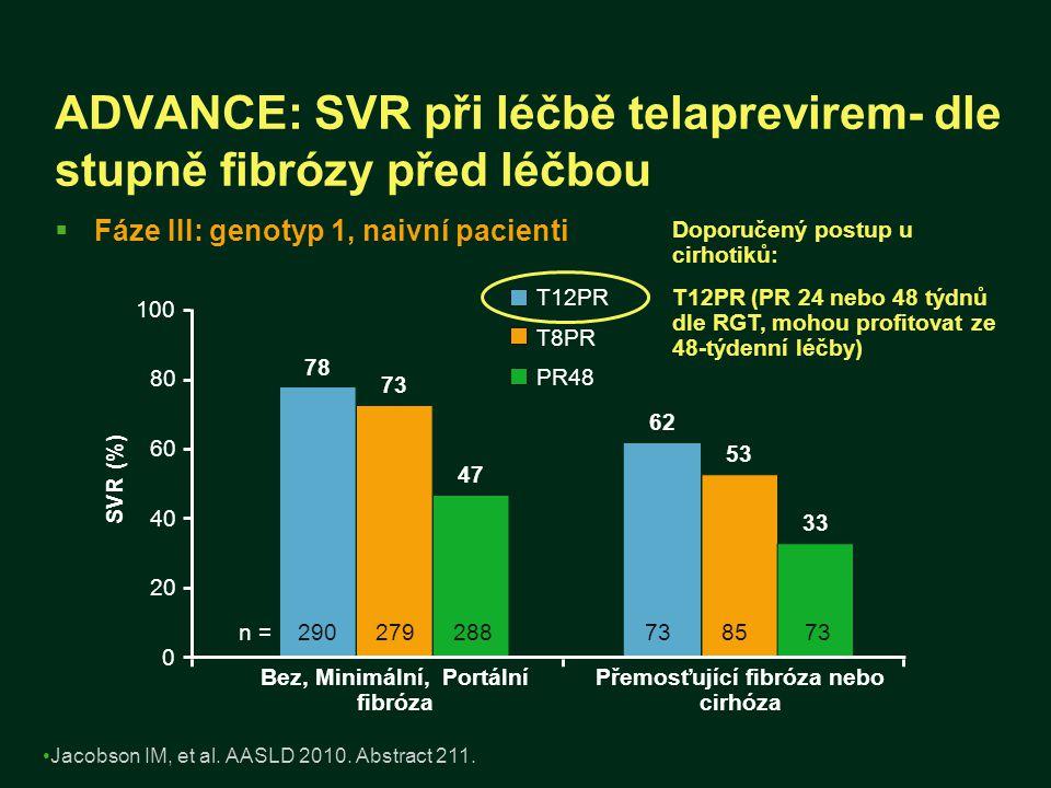 ADVANCE: SVR při léčbě telaprevirem- dle stupně fibrózy před léčbou  Fáze III: genotyp 1, naivní pacienti T12PR T8PR PR48 Jacobson IM, et al. AASLD 2