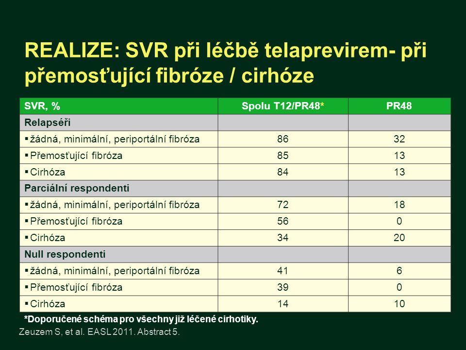 REALIZE: SVR při léčbě telaprevirem- při přemosťující fibróze / cirhóze Zeuzem S, et al. EASL 2011. Abstract 5. *Doporučené schéma pro všechny již léč