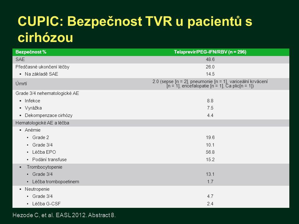 CUPIC: Bezpečnost TVR u pacientů s cirhózou Hezode C, et al. EASL 2012. Abstract 8. Bezpečnost %Telaprevir/PEG-IFN/RBV (n = 296) SAE48.6 Předčasné uko
