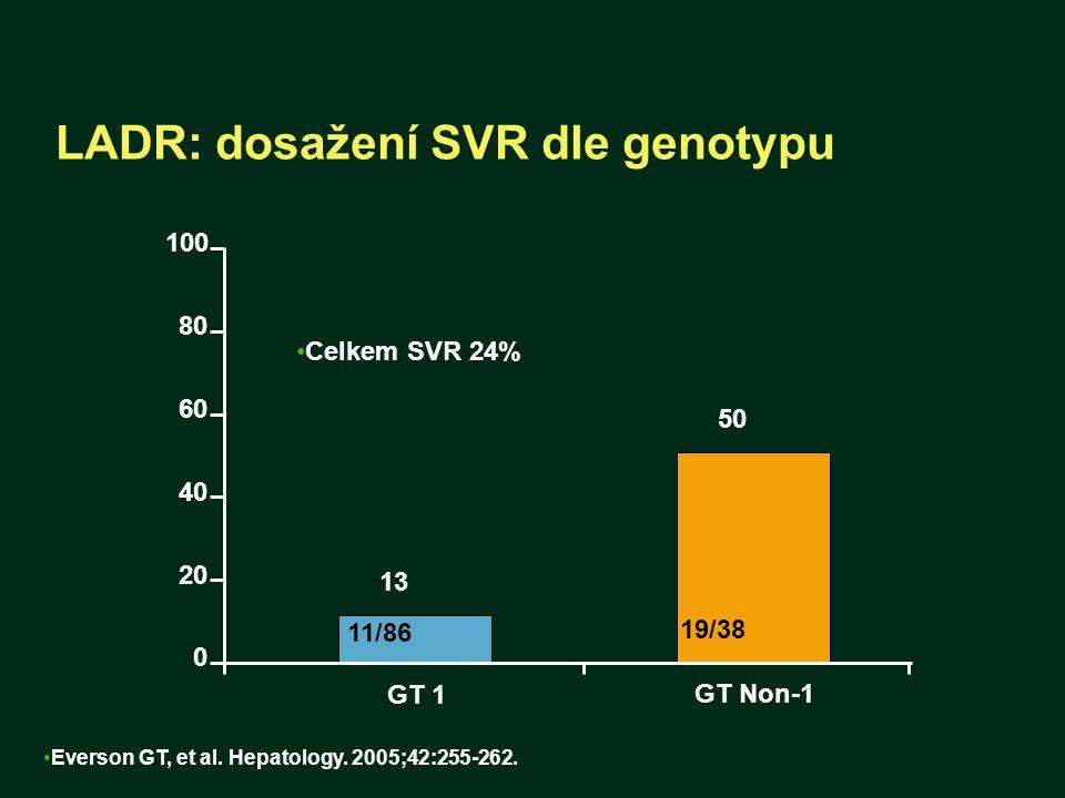 LADR: dosažení SVR dle genotypu Everson GT, et al. Hepatology. 2005;42:255-262. 19/38 11/86 GT Non-1 GT 1 0 40 80 100 13 50 60 20 Celkem SVR 24%