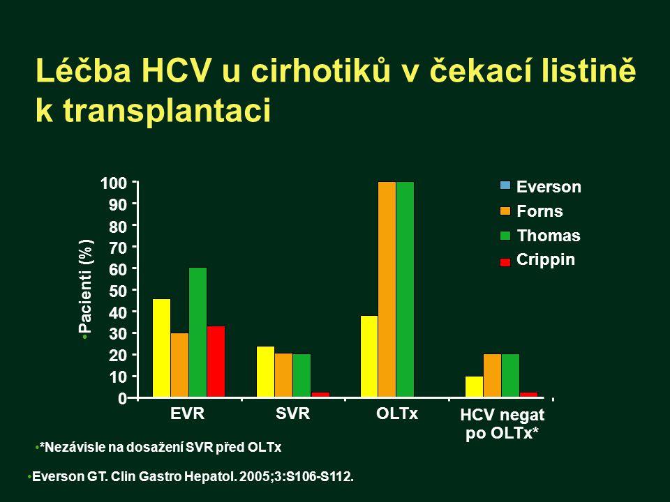 Léčba HCV u cirhotiků v čekací listině k transplantaci Everson GT. Clin Gastro Hepatol. 2005;3:S106-S112. Pacienti (%) HCV negat po OLTx* EVR 0 20 40