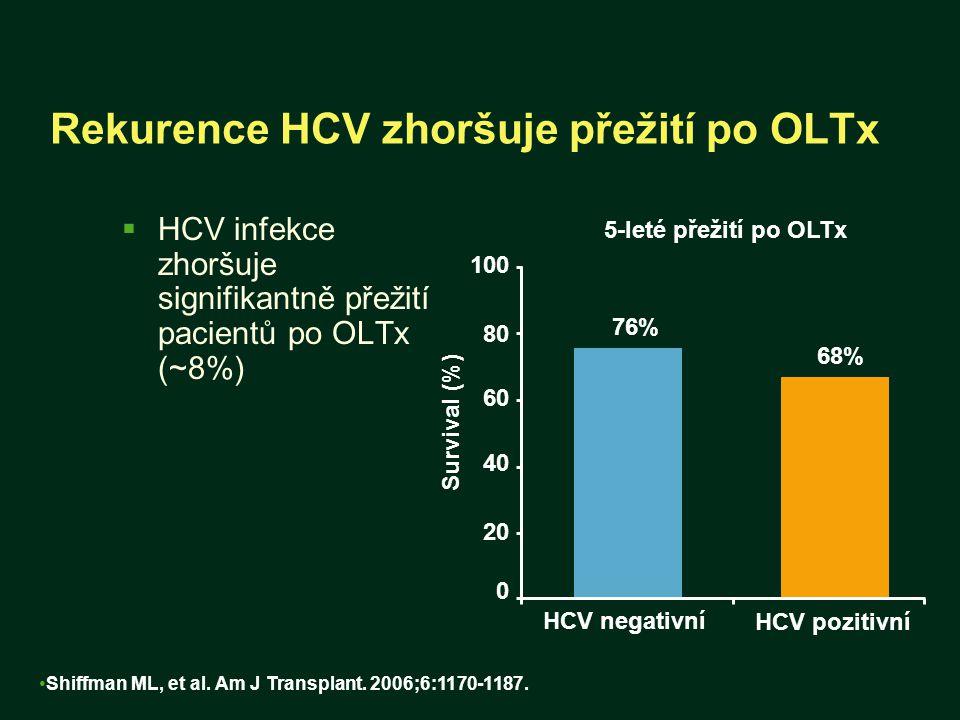 Rekurence HCV zhoršuje přežití po OLTx  HCV infekce zhoršuje signifikantně přežití pacientů po OLTx (~8%) Shiffman ML, et al. Am J Transplant. 2006;6