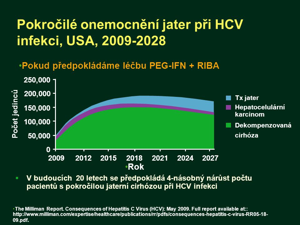 Pokročilé onemocnění jater při HCV infekci, USA, 2009-2028  V budoucích 20 letech se předpokládá 4-násobný nárůst počtu pacientů s pokročilou jaterní