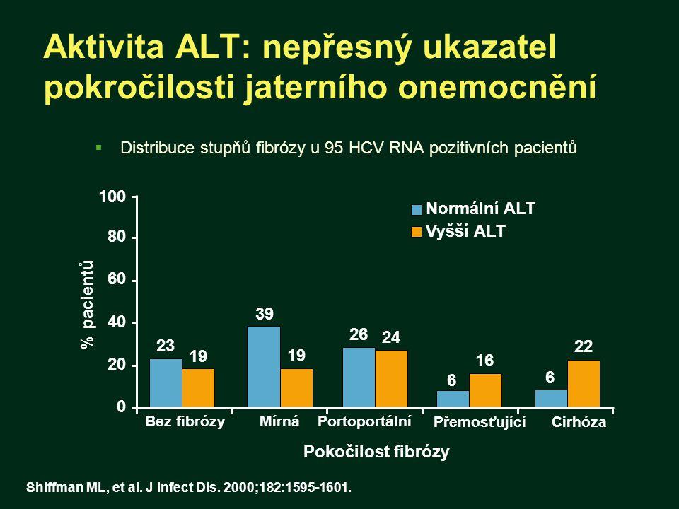 Aktivita ALT: nepřesný ukazatel pokročilosti jaterního onemocnění  Distribuce stupňů fibrózy u 95 HCV RNA pozitivních pacientů 0 20 40 60 80 100 Bez