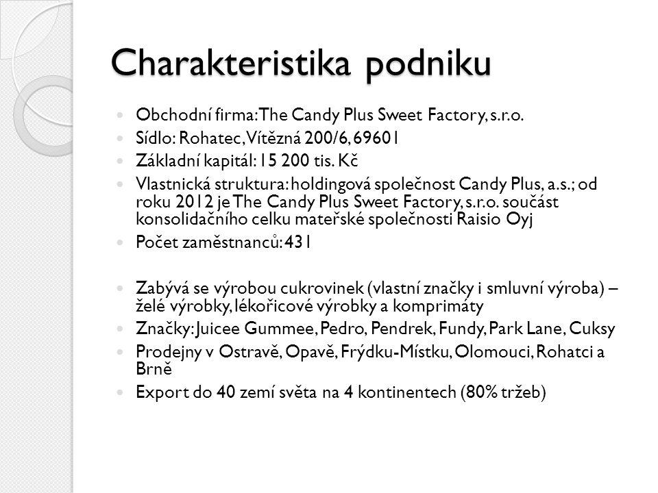 Charakteristika podniku Obchodní firma: The Candy Plus Sweet Factory, s.r.o. Sídlo: Rohatec, Vítězná 200/6, 69601 Základní kapitál: 15 200 tis. Kč Vla