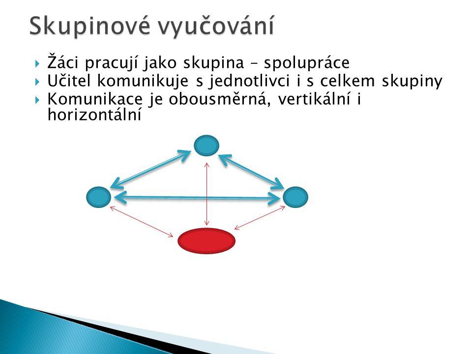 Žáci pracují jako skupina – spolupráce  Učitel komunikuje s jednotlivci i s celkem skupiny  Komunikace je obousměrná, vertikální i horizontální