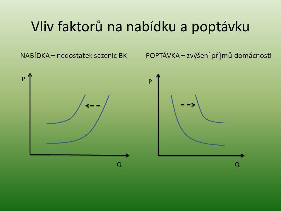 Vliv faktorů na nabídku a poptávku NABÍDKA – nedostatek sazenic BK POPTÁVKA – zvýšení příjmů domácnosti P QQ P