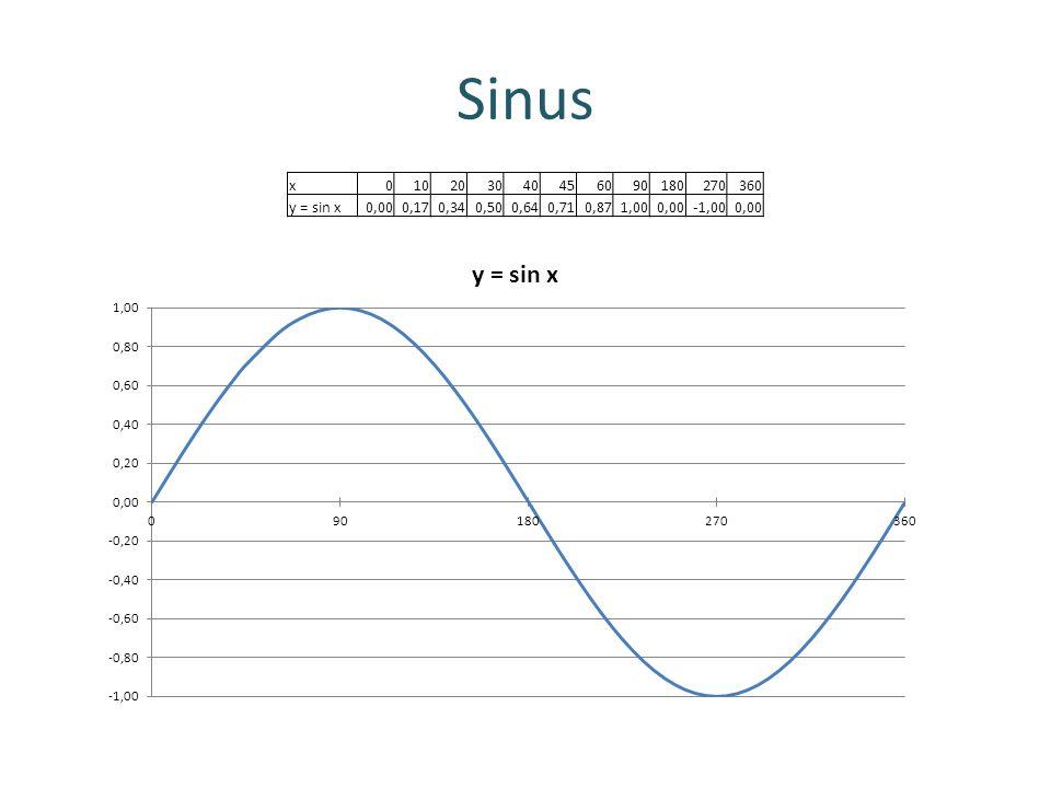 Sinus x010203040456090180270360 y = sin x0,000,170,340,500,640,710,871,000,00-1,000,00