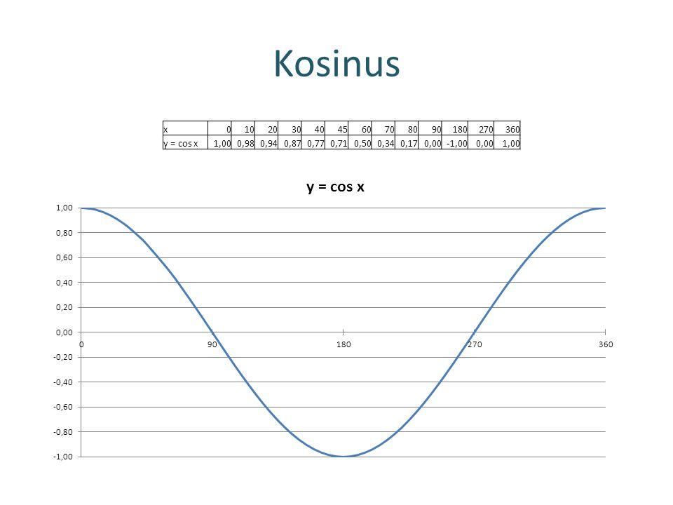 Kosinus x0102030404560708090180270360 y = cos x1,000,980,940,870,770,710,500,340,170,00-1,000,001,00