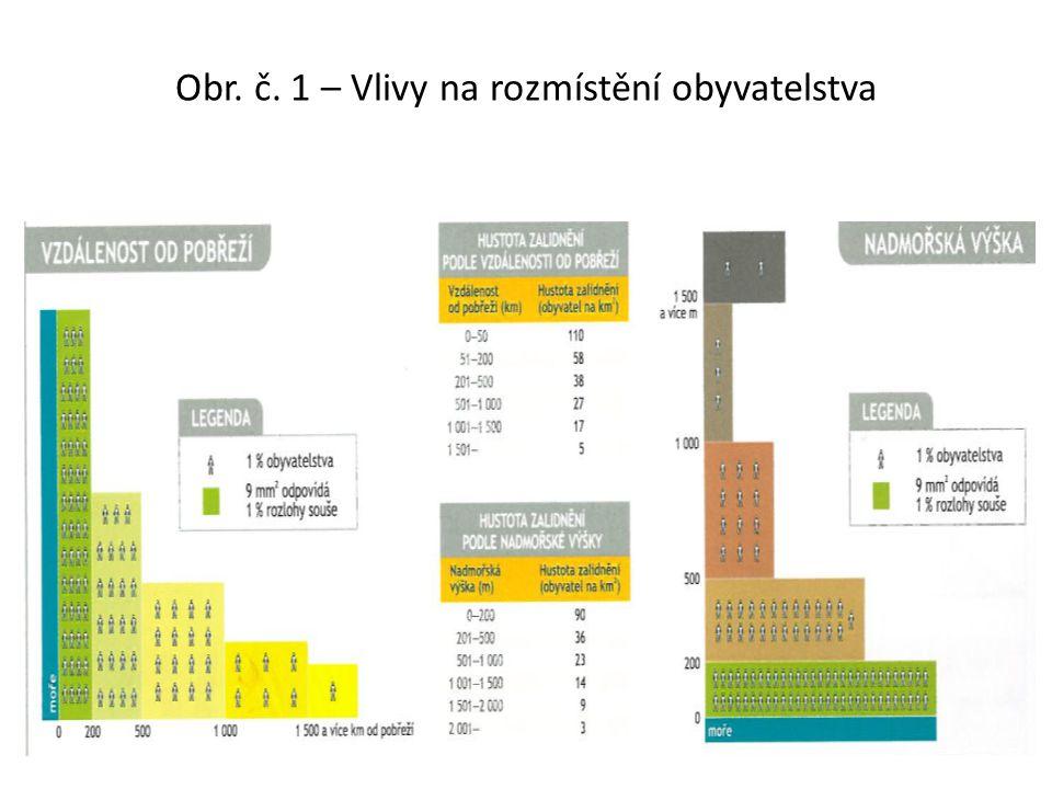 Obr. č. 1 – Vlivy na rozmístění obyvatelstva