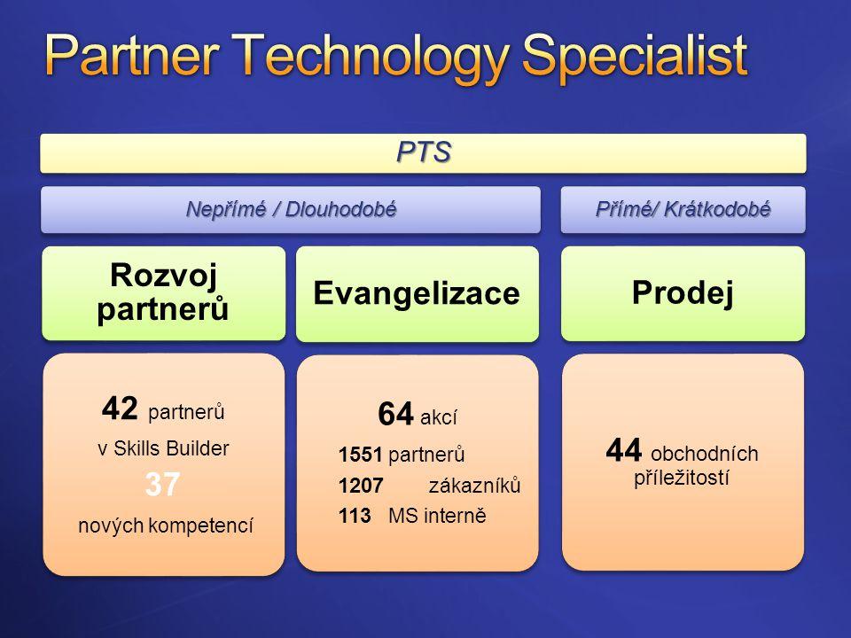 PTS Nepřímé / Dlouhodobé Rozvoj partnerů 42 partnerů v Skills Builder 37 nových kompetencí Evangelizace 64 akcí 1551 partnerů 1207 zákazníků 113 MS interně Přímé/ Krátkodobé Prodej 44 obchodních příležitostí