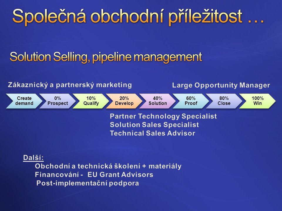 Create demand 0% Prospect 10% Qualify 20% Develop 40% Solution 60% Proof 80% Close 100% Win