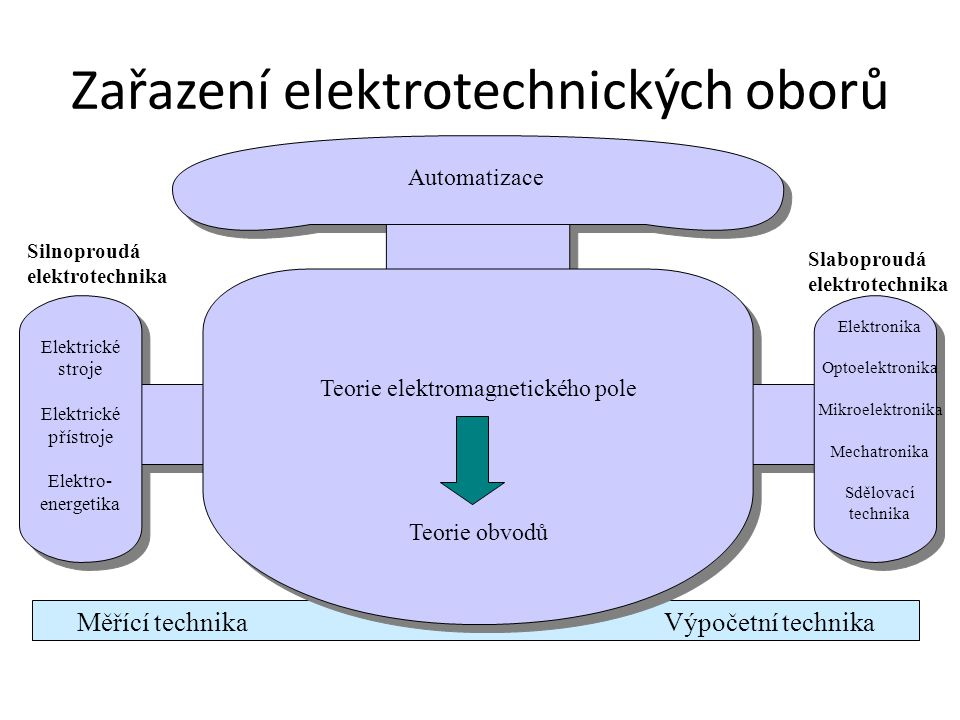 Zařazení elektrotechnických oborů Měřící technika Výpočetní technika Automatizace Elektrické stroje Elektrické přístroje Elektro- energetika Elektroni