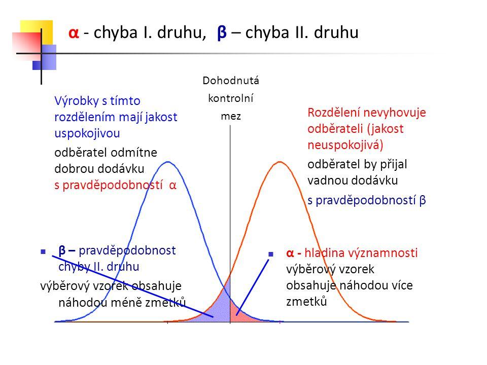α - chyba I. druhu, β – chyba II.
