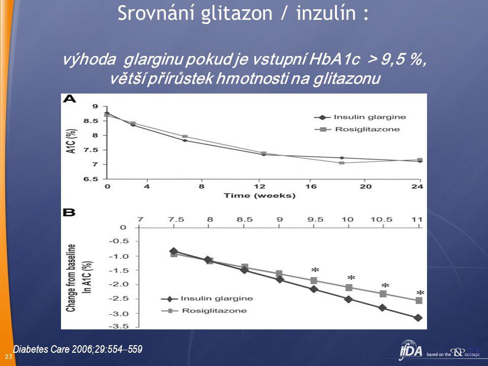23 Srovnání glitazon / inzulín : výhoda glarginu pokud je vstupní HbA1c > 9,5 %, větší přírůstek hmotnosti na glitazonu Diabetes Care 2006;29:554–559
