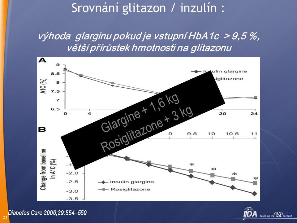 24 Srovnání glitazon / inzulín : výhoda glarginu pokud je vstupní HbA1c > 9,5 %, větší přírůstek hmotnosti na glitazonu Glargine + 1,6 kg Rosiglitazon