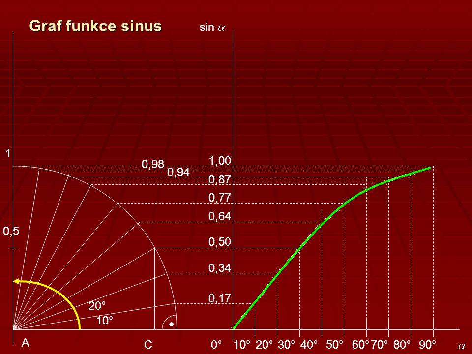 Sinusoida sin   (°) Sinus 