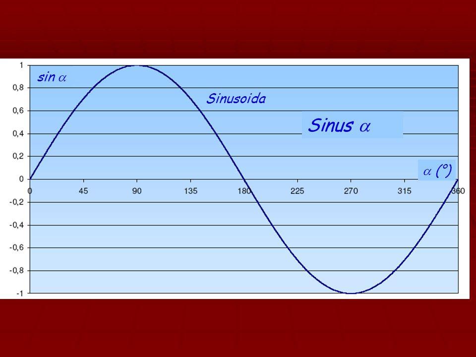  Poměr délky odvěsny přilehlé k úhlu  a délky přepony pravoúhlého trojúhelníku se nazývá kosinus  KOSINUS A C B b a c 