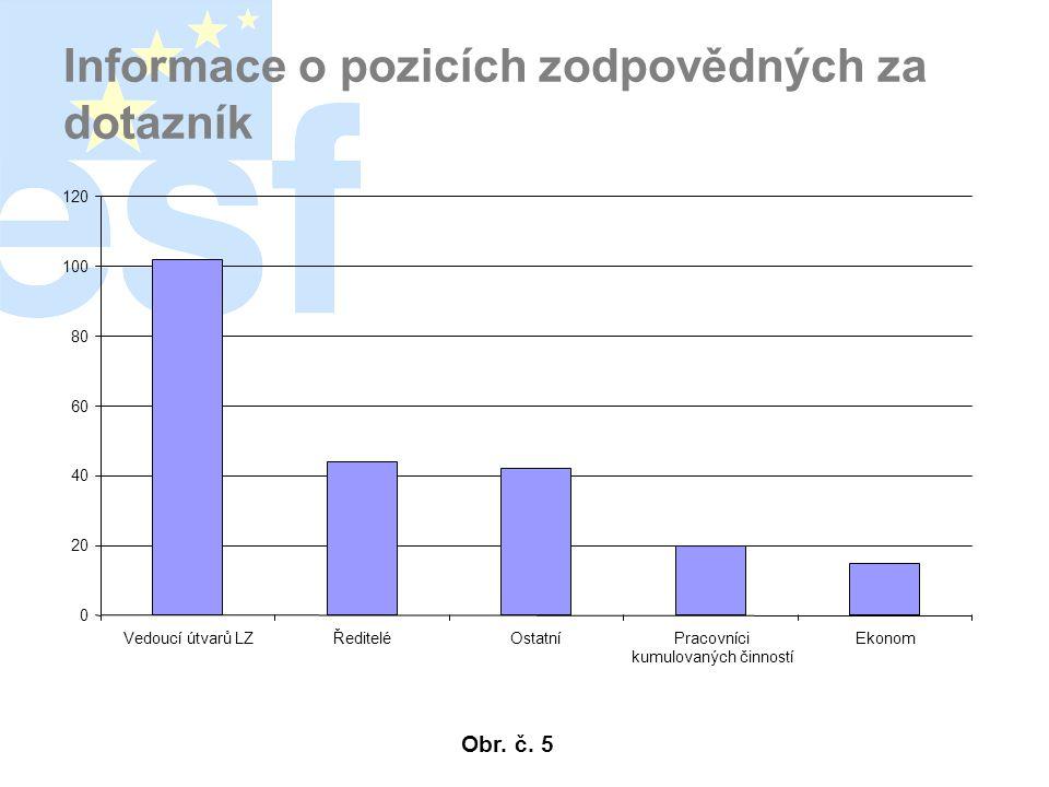 Informace o pozicích zodpovědných za dotazník 0 20 40 60 80 100 120 Vedoucí útvarů LZŘediteléOstatníPracovníci kumulovaných činností Ekonom Obr.