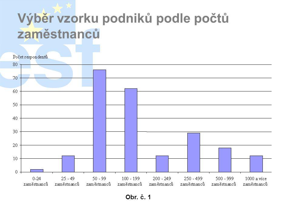 Výběr vzorku podniků podle počtů zaměstnanců Obr. č. 1