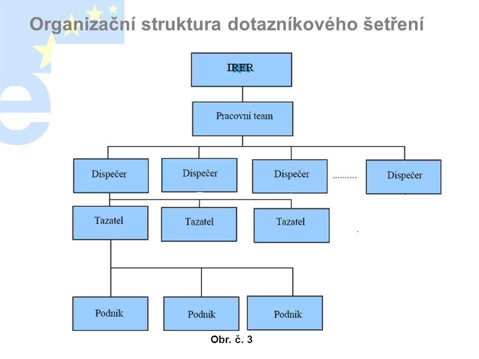 Organizační struktura dotazníkového šetření Obr. č. 3