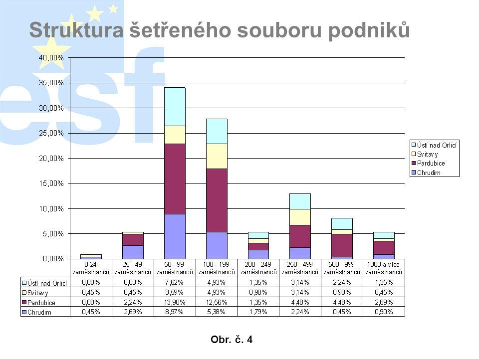 Struktura šetřeného souboru podniků Obr. č. 4