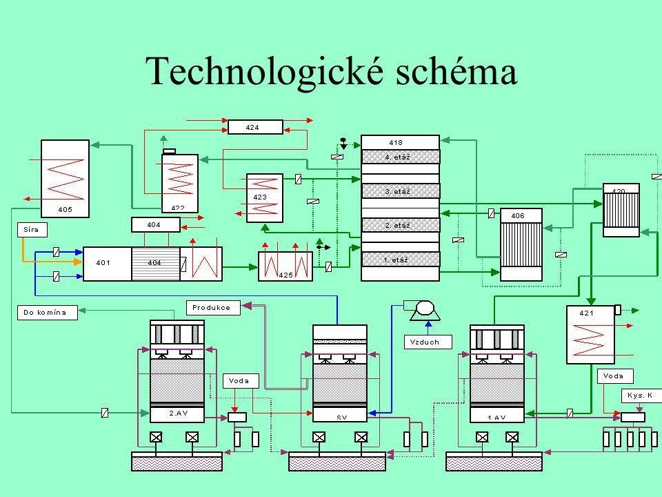 Stáčení a skladování kapalné síry - síra - surovina pro výrobu H 2 SO 4 - těžená - z odsíření - roztavení síry v cisternách a stáčení do zásobníků - skladování kapalné síry (kapacita 4 000 t) při teplotě 145 - 155°C