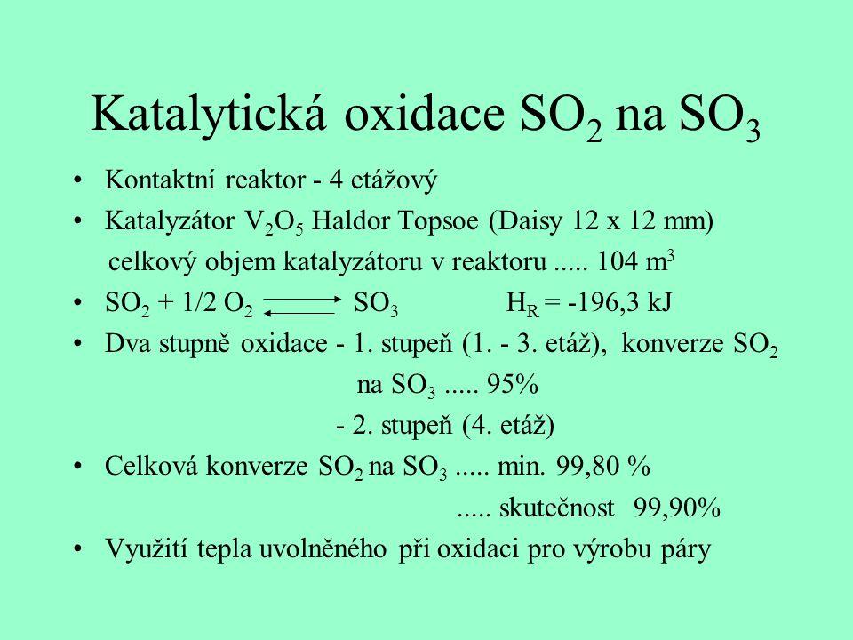 Katalytická oxidace SO 2 na SO 3 Kontaktní reaktor - 4 etážový Katalyzátor V 2 O 5 Haldor Topsoe (Daisy 12 x 12 mm) celkový objem katalyzátoru v reakt
