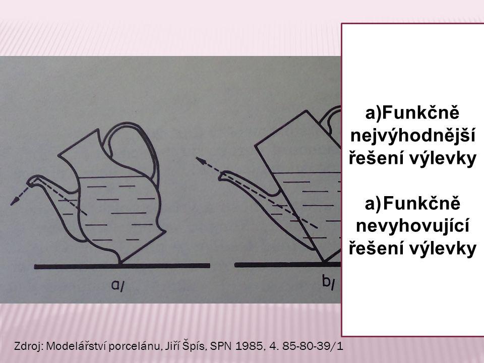 a)Funkčně nejvýhodnější řešení výlevky a)Funkčně nevyhovující řešení výlevky Zdroj: Modelářství porcelánu, Jiří Špís, SPN 1985, 4.