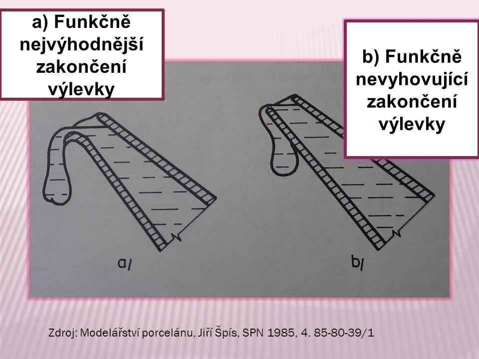 b) Funkčně nevyhovující zakončení výlevky a) Funkčně nejvýhodnější zakončení výlevky Zdroj: Modelářství porcelánu, Jiří Špís, SPN 1985, 4.